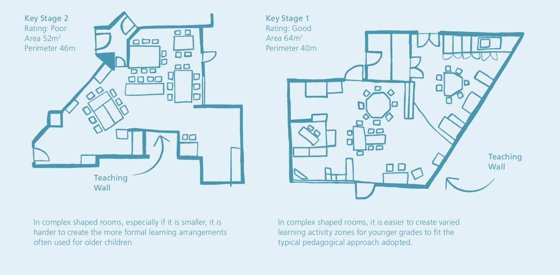 Example of Best Practice Classroom Design