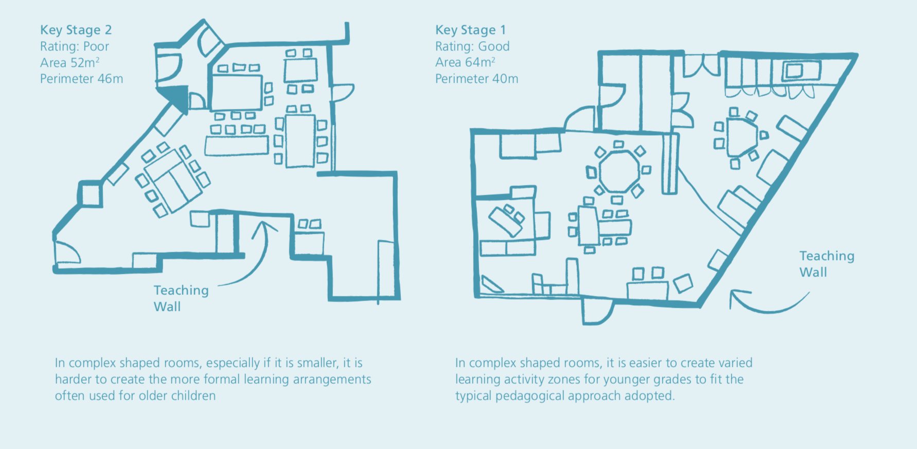Example of best practice classroom design blueprint